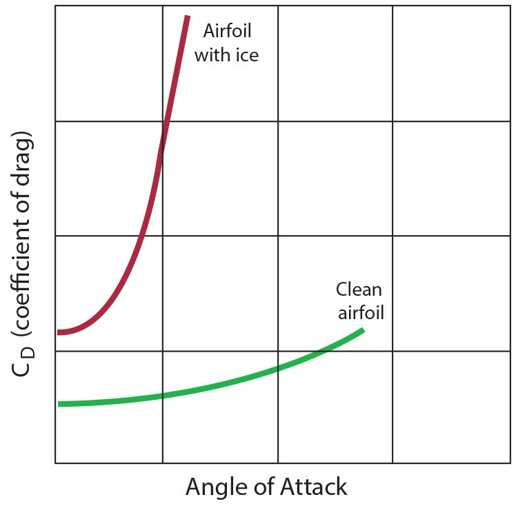 aircraft coefficient of drag