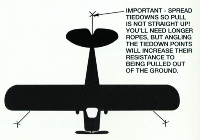 tail diagram