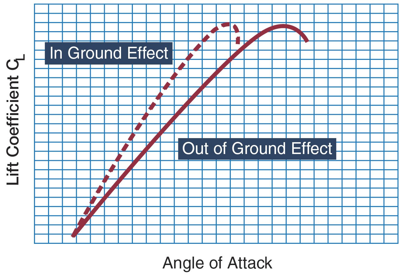 GroundEffectGraph (1)
