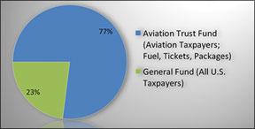 Aviation Trust Fund