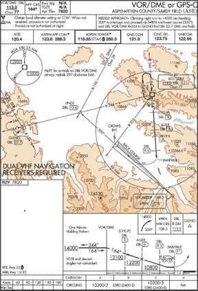 FAA-Approved Instrument Approach Procedure