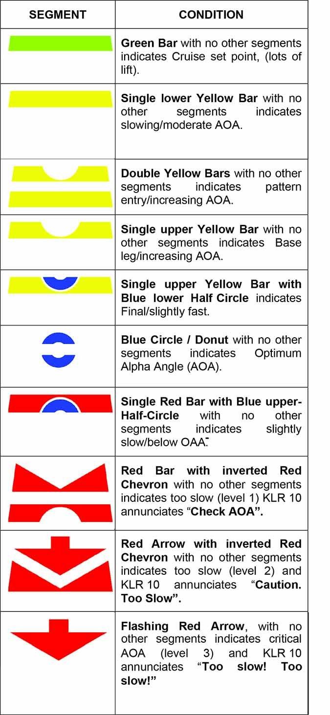 AoA indicator chart