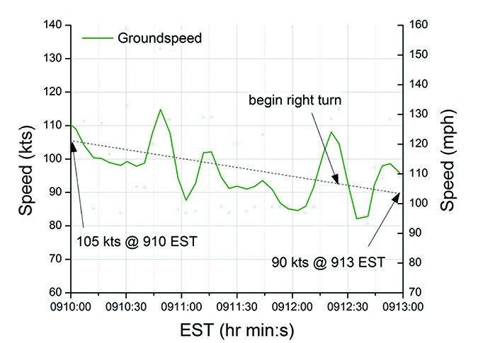 Piper Apache speed plot graph