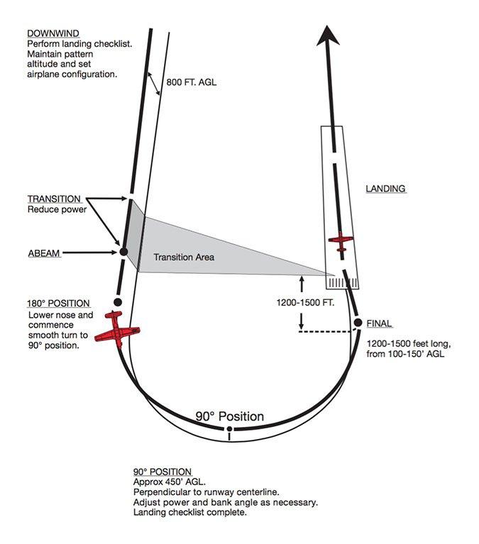 US Navy Circular Approach
