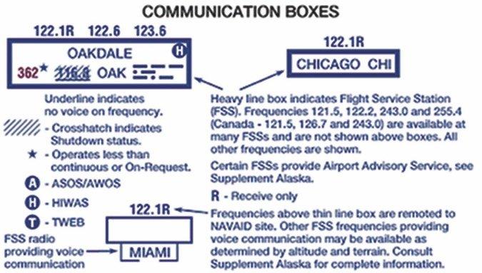 CommunicationBoxes