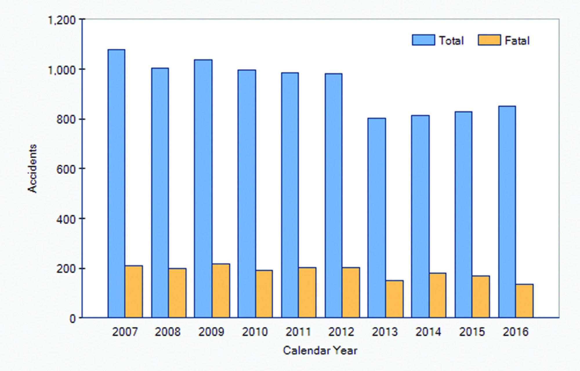 NTSB_PersonalAccidents_2007_2016