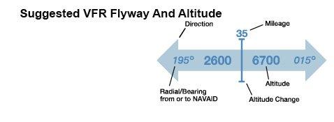 FlywaySymbology