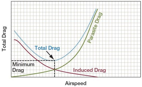 Drag_Vs_Airspeed