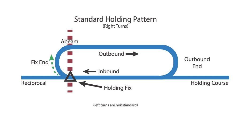 StandardHoldingPattern